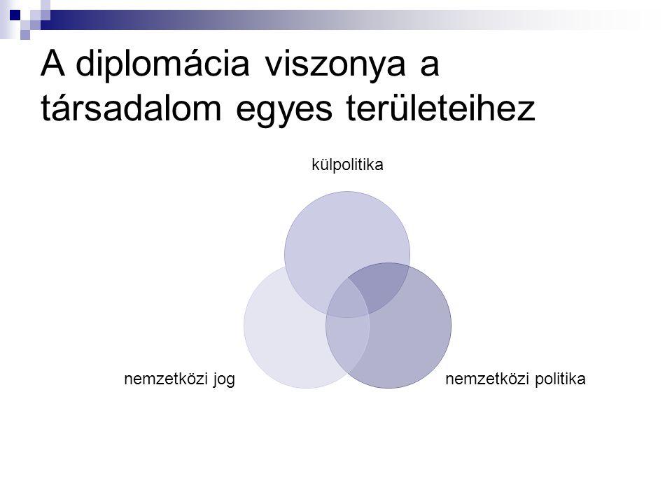 A diplomácia viszonya a társadalom egyes területeihez