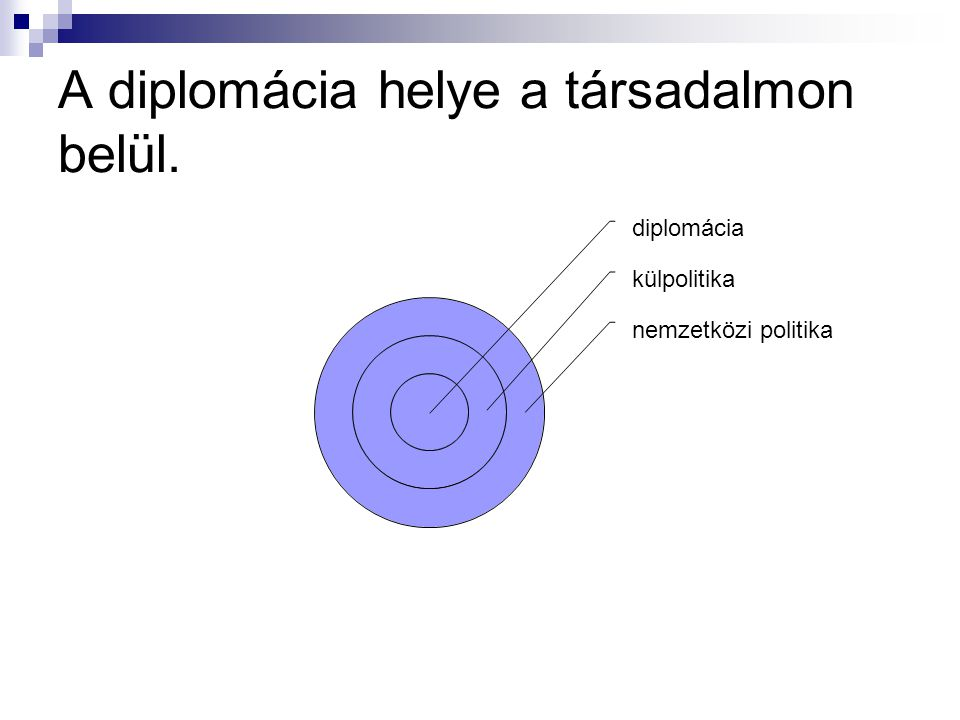 A diplomácia helye a társadalmon belül.