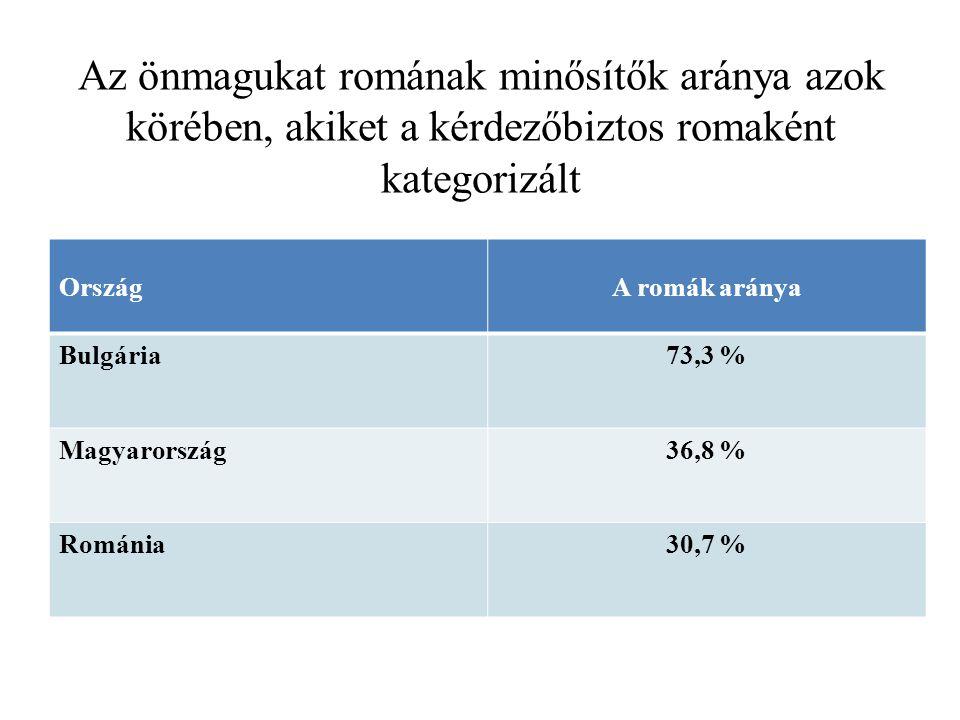 Az önmagukat romának minősítők aránya azok körében, akiket a kérdezőbiztos romaként kategorizált