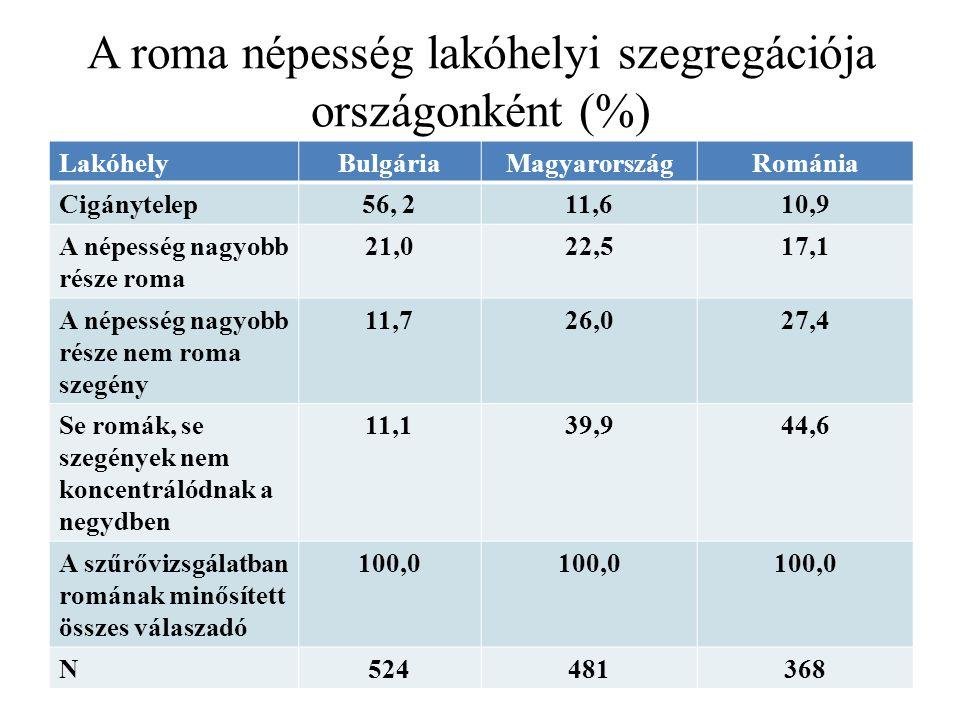 A roma népesség lakóhelyi szegregációja országonként (%)