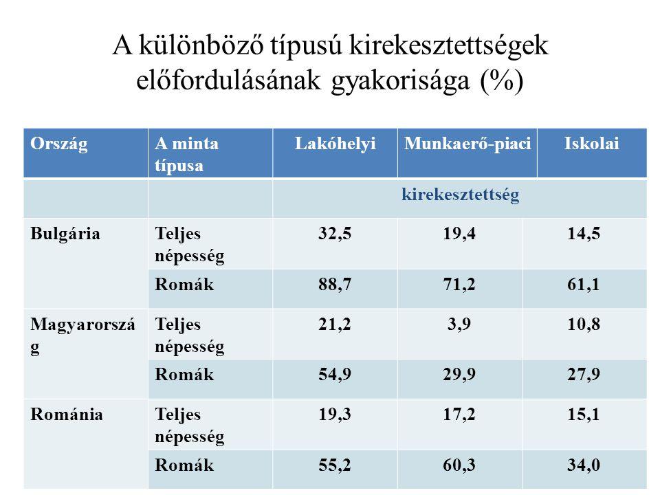 A különböző típusú kirekesztettségek előfordulásának gyakorisága (%)