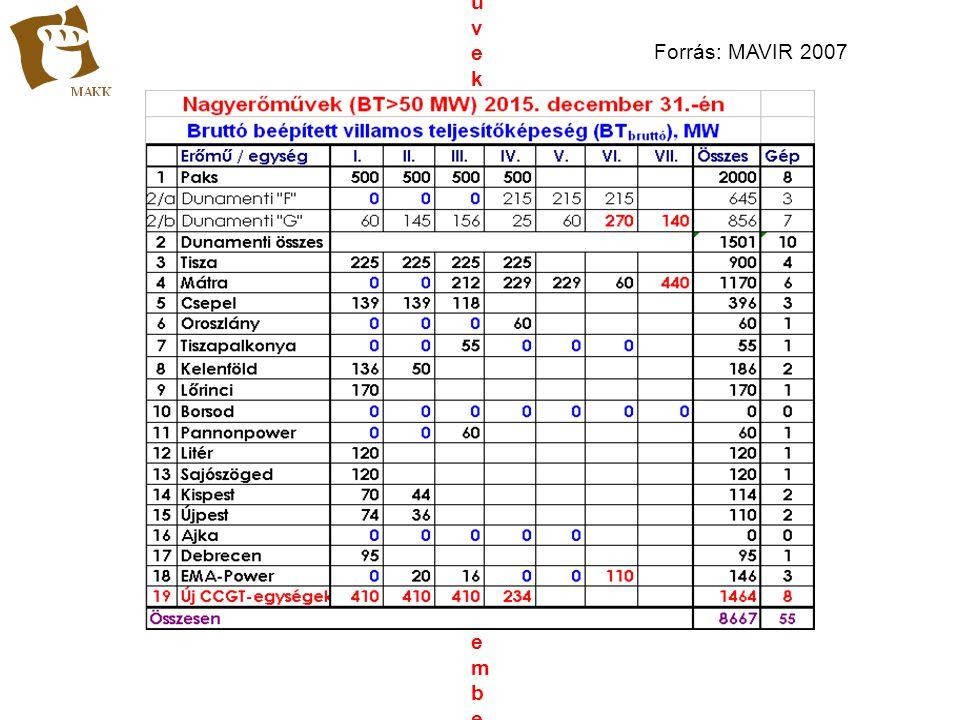 Nagyerőművek (BT>50 MW) 2015. december 31.-én