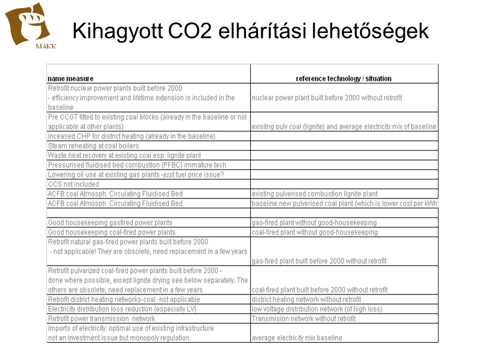 Kihagyott CO2 elhárítási lehetőségek