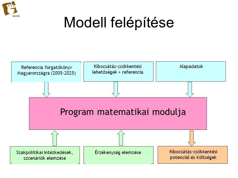 Modell felépítése Program matematikai modulja