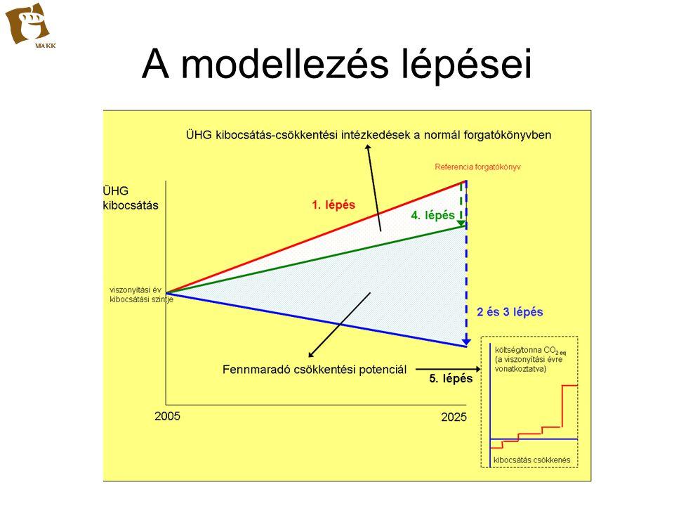 A modellezés lépései