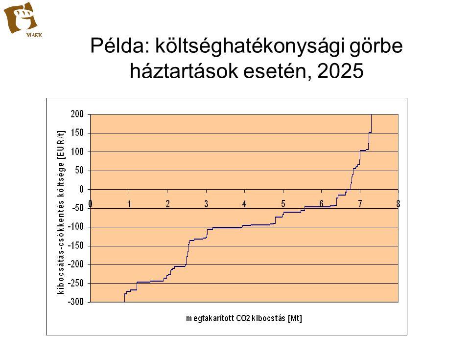 Példa: költséghatékonysági görbe háztartások esetén, 2025