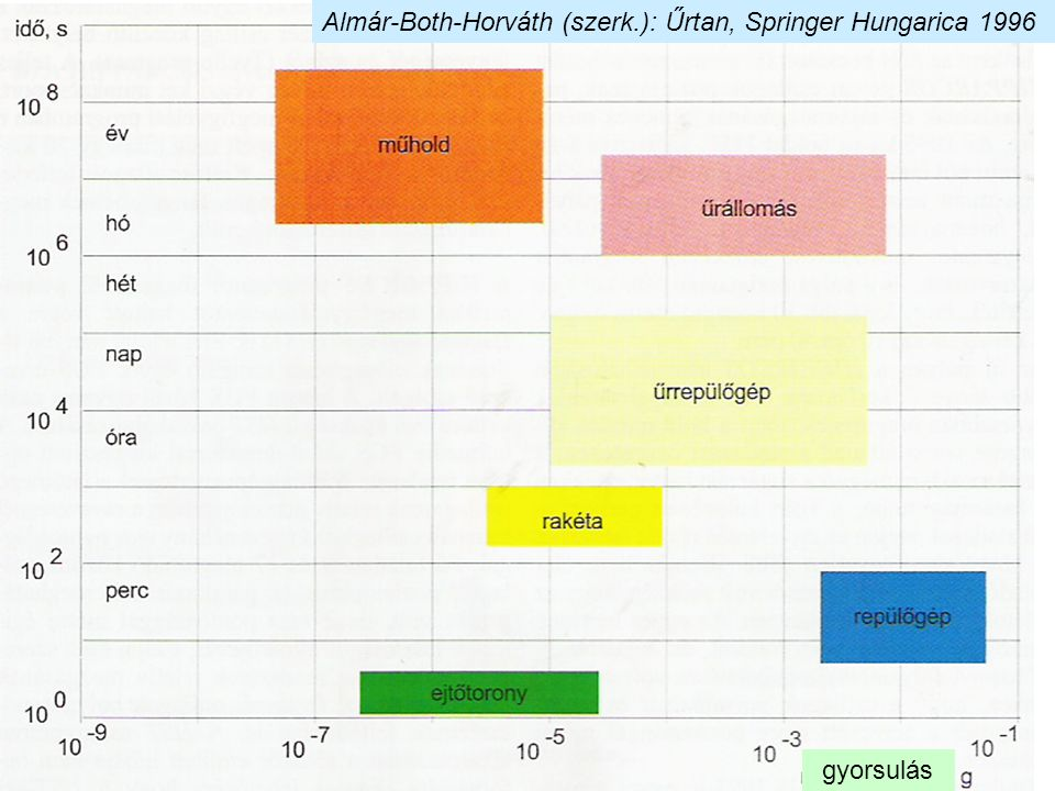 Almár-Both-Horváth (szerk.): Űrtan, Springer Hungarica 1996