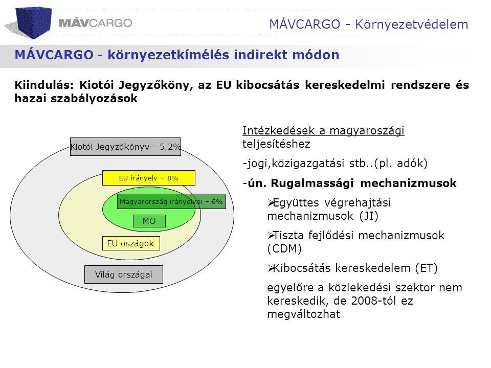 Magyarország irányelvei – 6%