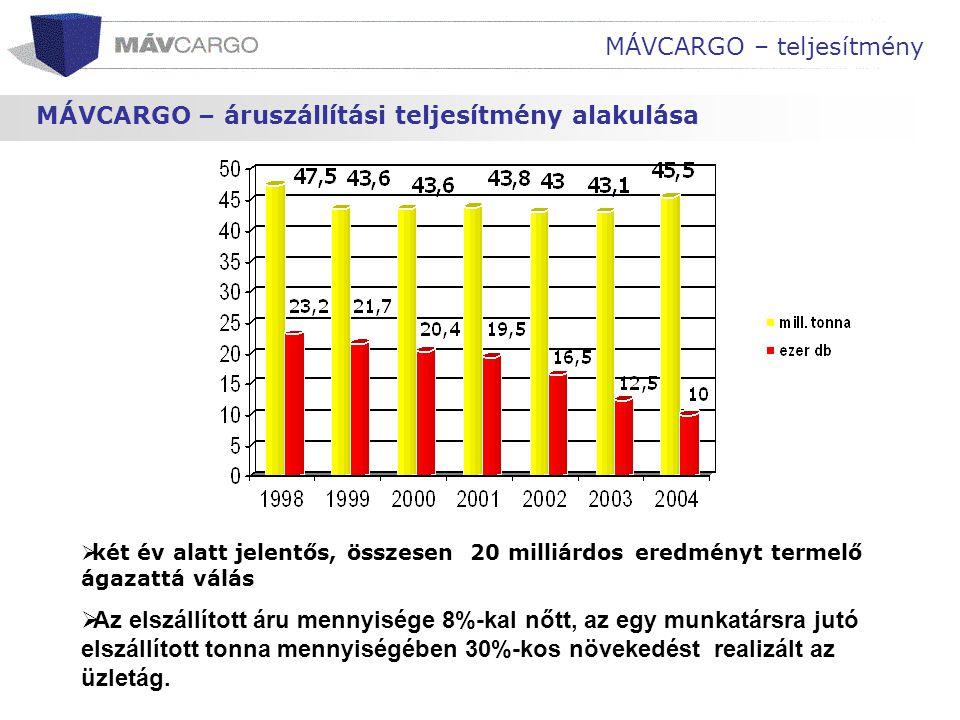 MÁVCARGO – teljesítmény