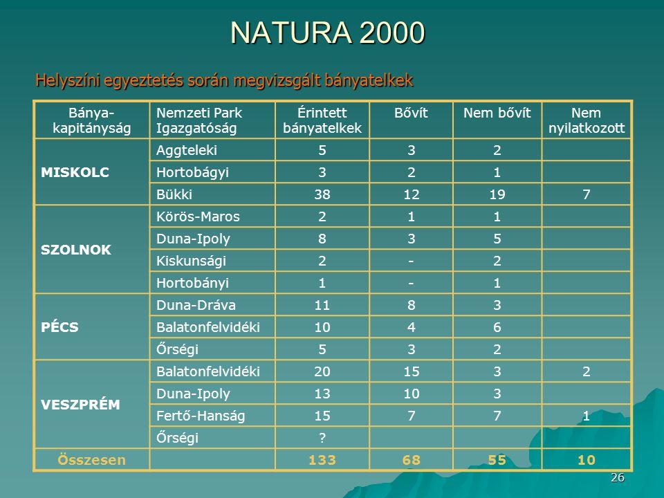 NATURA 2000 Helyszíni egyeztetés során megvizsgált bányatelkek