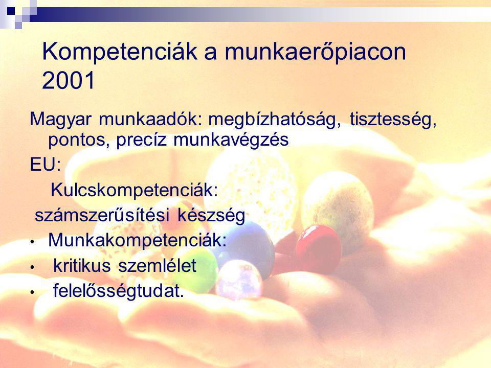 Kompetenciák a munkaerőpiacon 2001