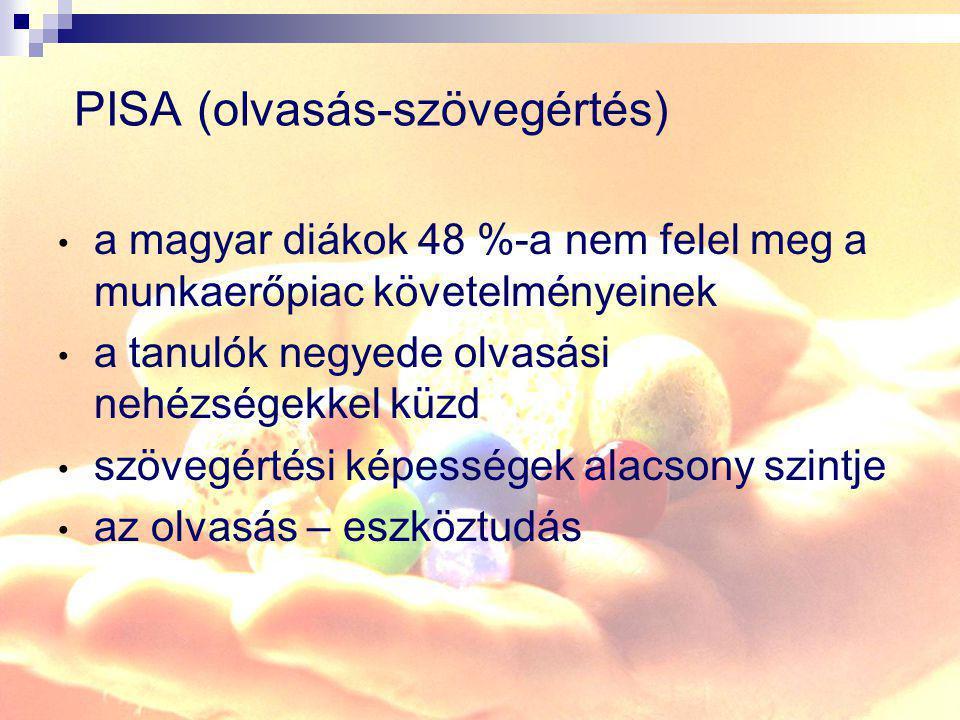 PISA (olvasás-szövegértés)