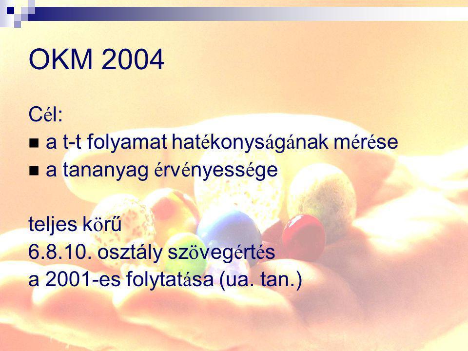 OKM 2004 Cél: a t-t folyamat hatékonyságának mérése