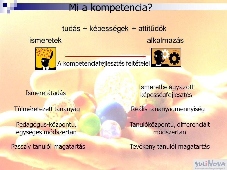 Mi a kompetencia tudás + képességek + attitűdök ismeretek alkalmazás