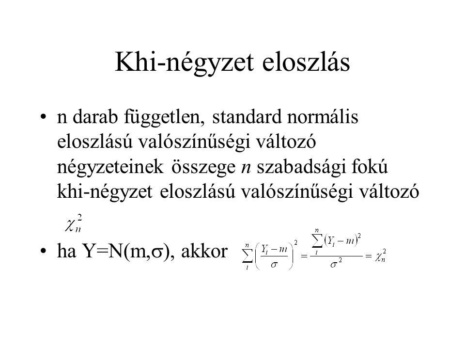 Khi-négyzet eloszlás