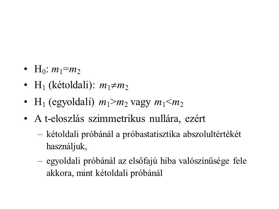 H1 (egyoldali) m1>m2 vagy m1<m2