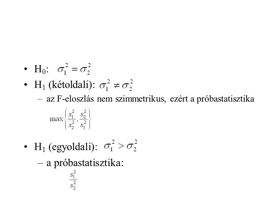 H0: H1 (kétoldali): H1 (egyoldali): a próbastatisztika: