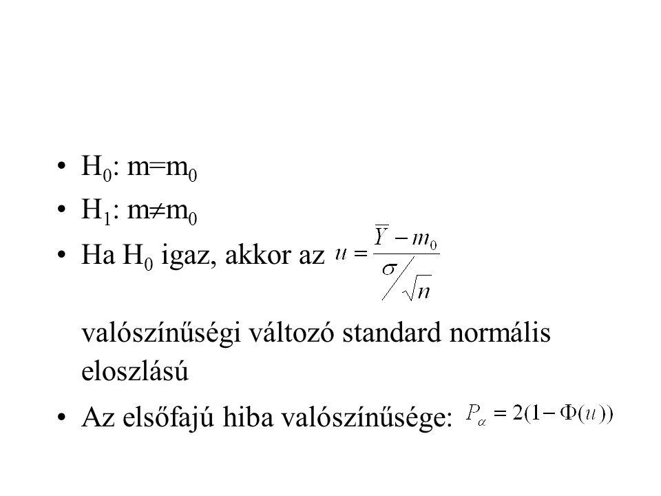 H0: m=m0 H1: mm0. Ha H0 igaz, akkor az valószínűségi változó standard normális eloszlású.