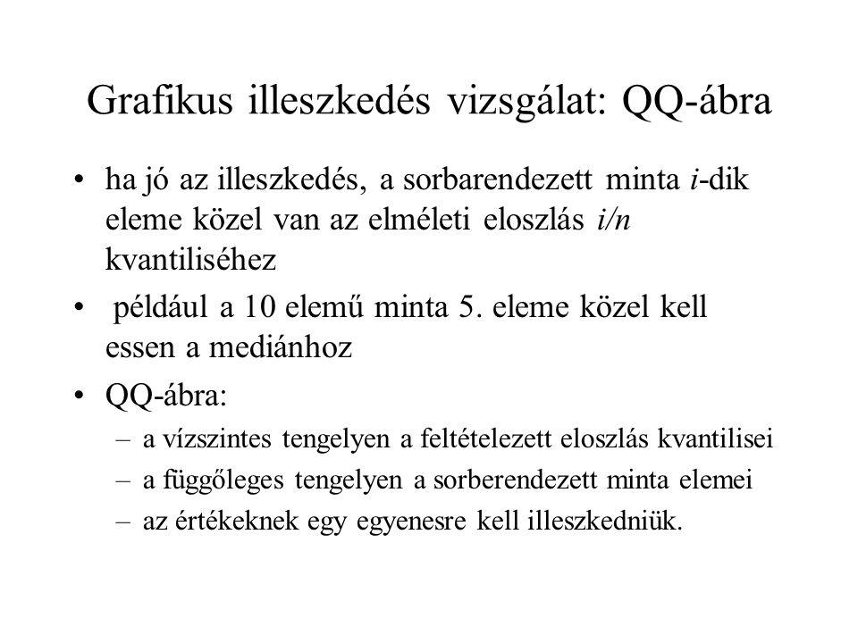 Grafikus illeszkedés vizsgálat: QQ-ábra