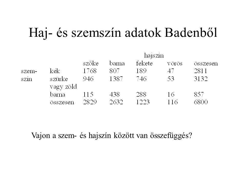 Haj- és szemszín adatok Badenből