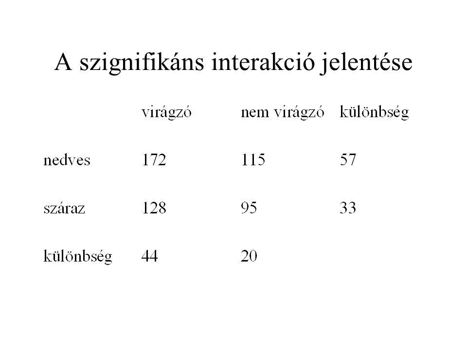 A szignifikáns interakció jelentése