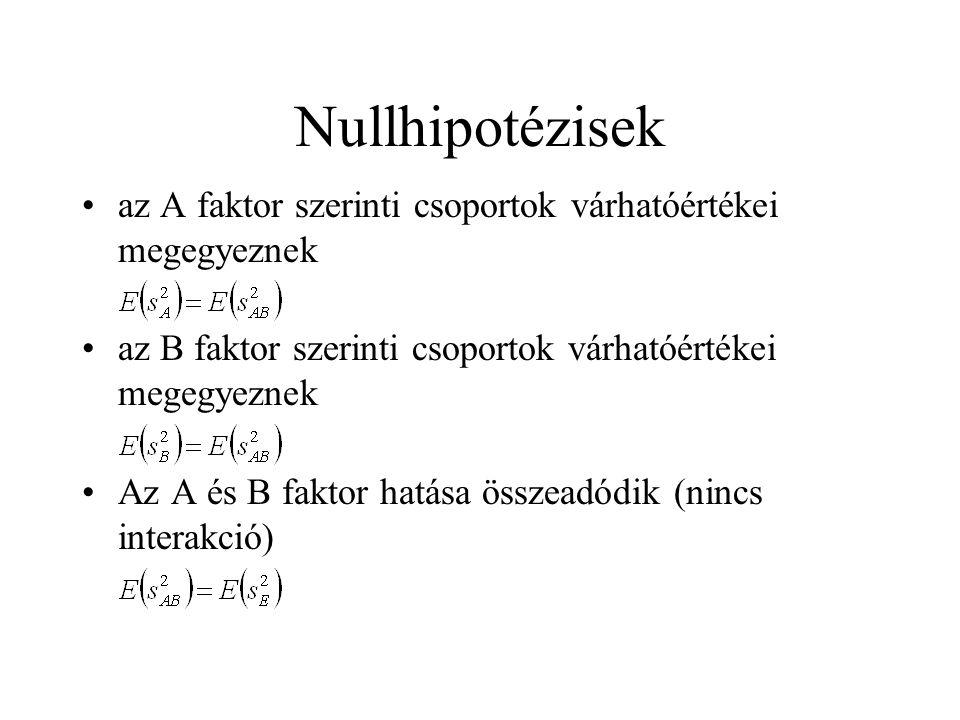 Nullhipotézisek az A faktor szerinti csoportok várhatóértékei megegyeznek. az B faktor szerinti csoportok várhatóértékei megegyeznek.