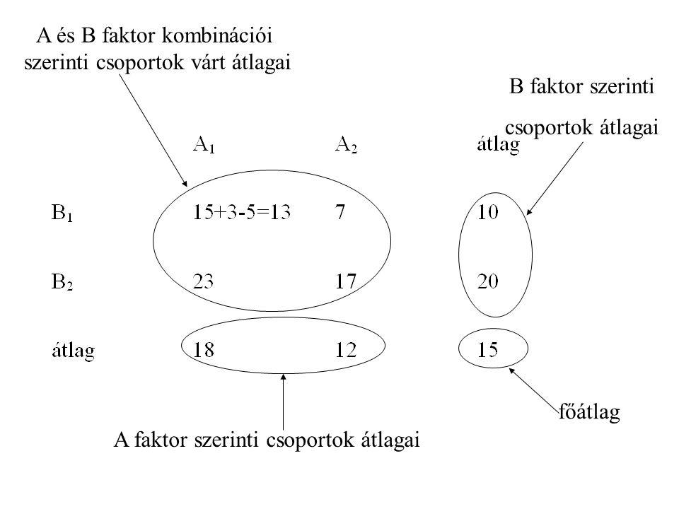 A és B faktor kombinációi szerinti csoportok várt átlagai