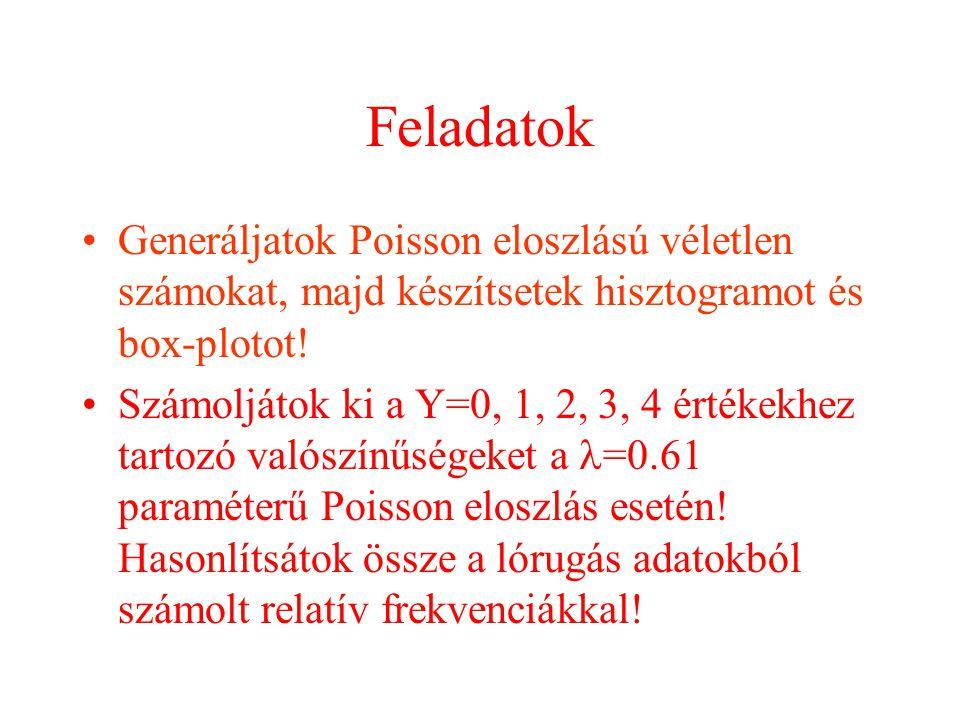 Feladatok Generáljatok Poisson eloszlású véletlen számokat, majd készítsetek hisztogramot és box-plotot!