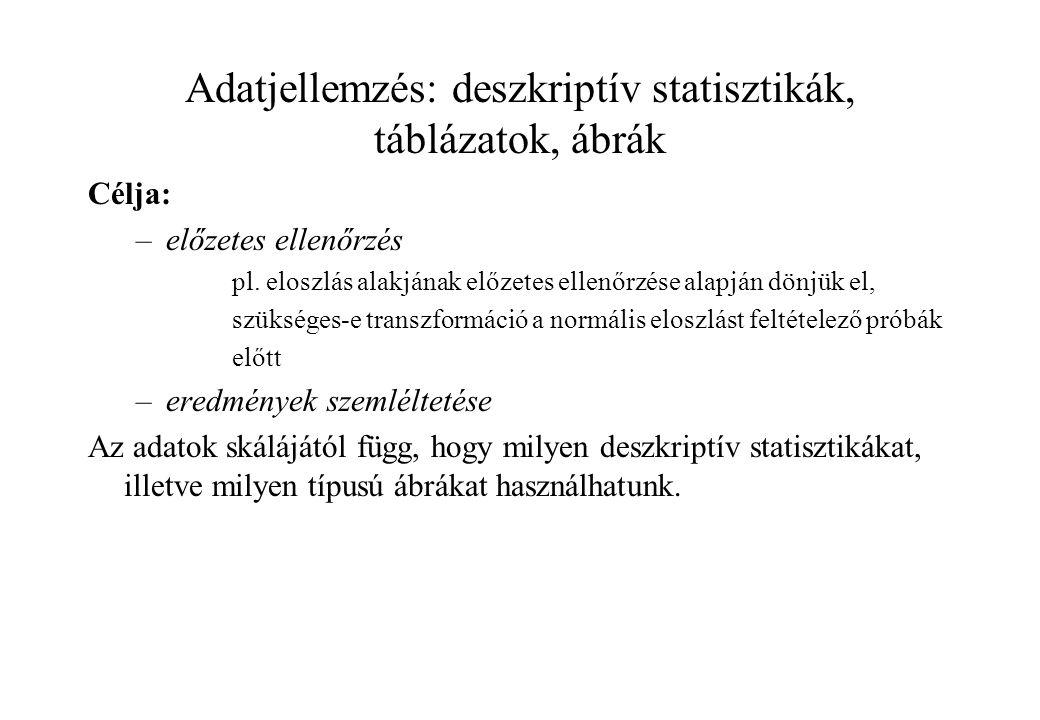 Adatjellemzés: deszkriptív statisztikák, táblázatok, ábrák