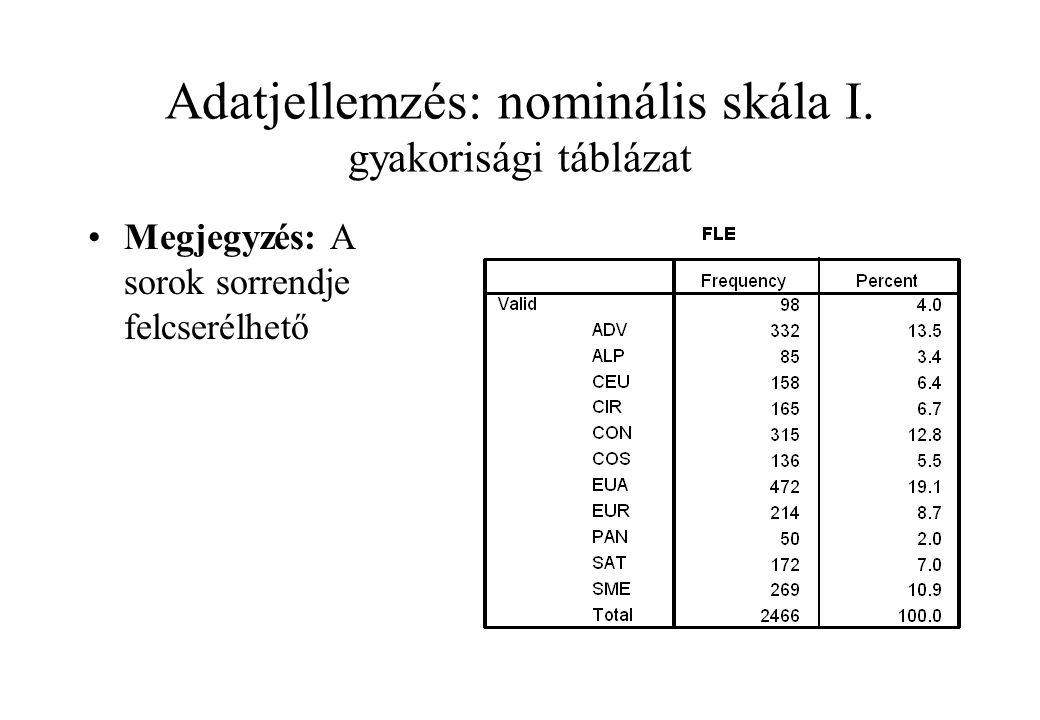 Adatjellemzés: nominális skála I. gyakorisági táblázat