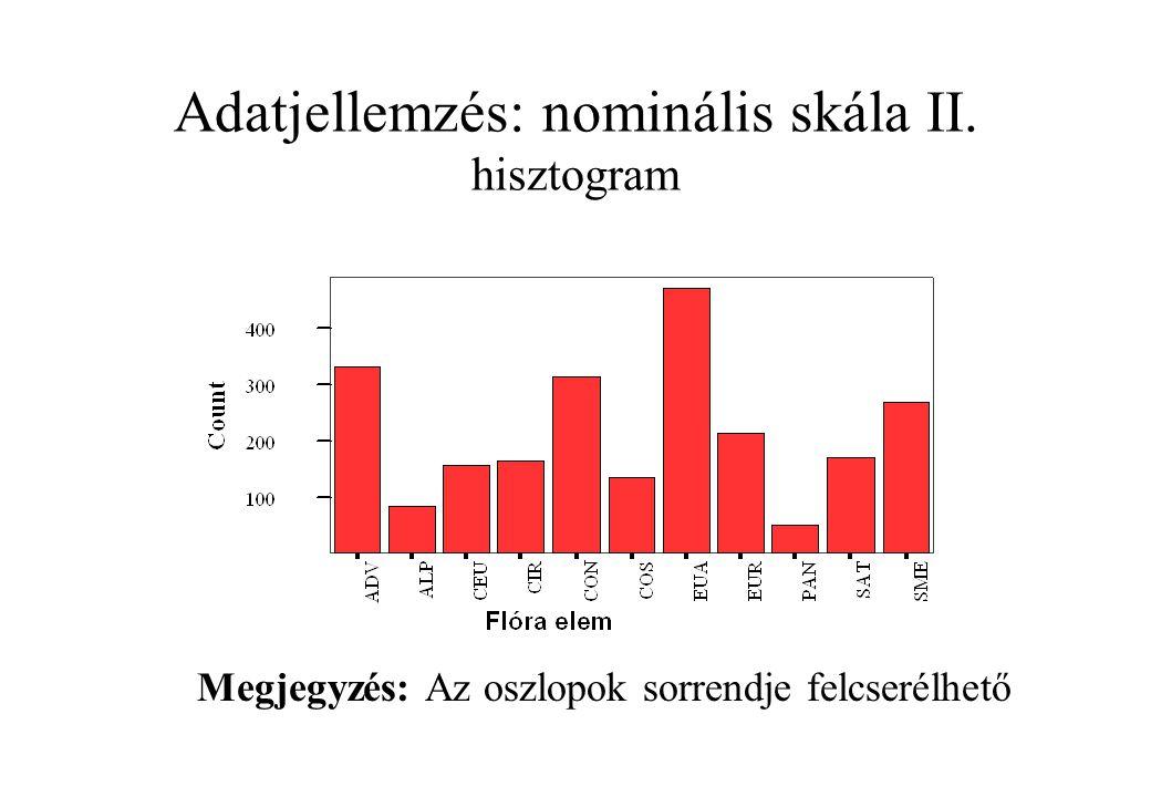 Adatjellemzés: nominális skála II. hisztogram