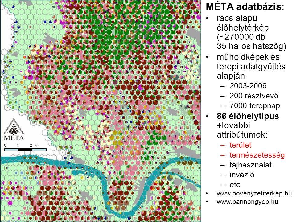 MÉTA adatbázis: rács-alapú élőhelytérkép (~270000 db 35 ha-os hatszög)