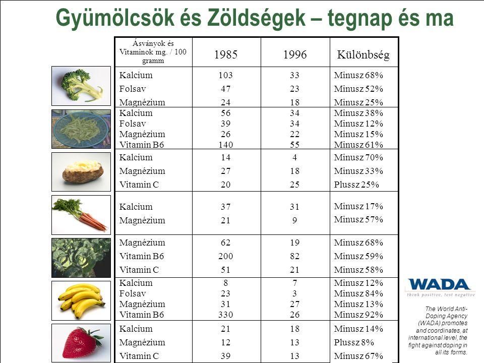 Gyümölcsök és Zöldségek – tegnap és ma