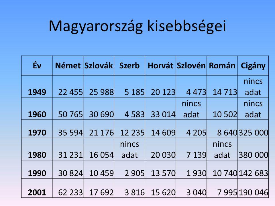 Magyarország kisebbségei