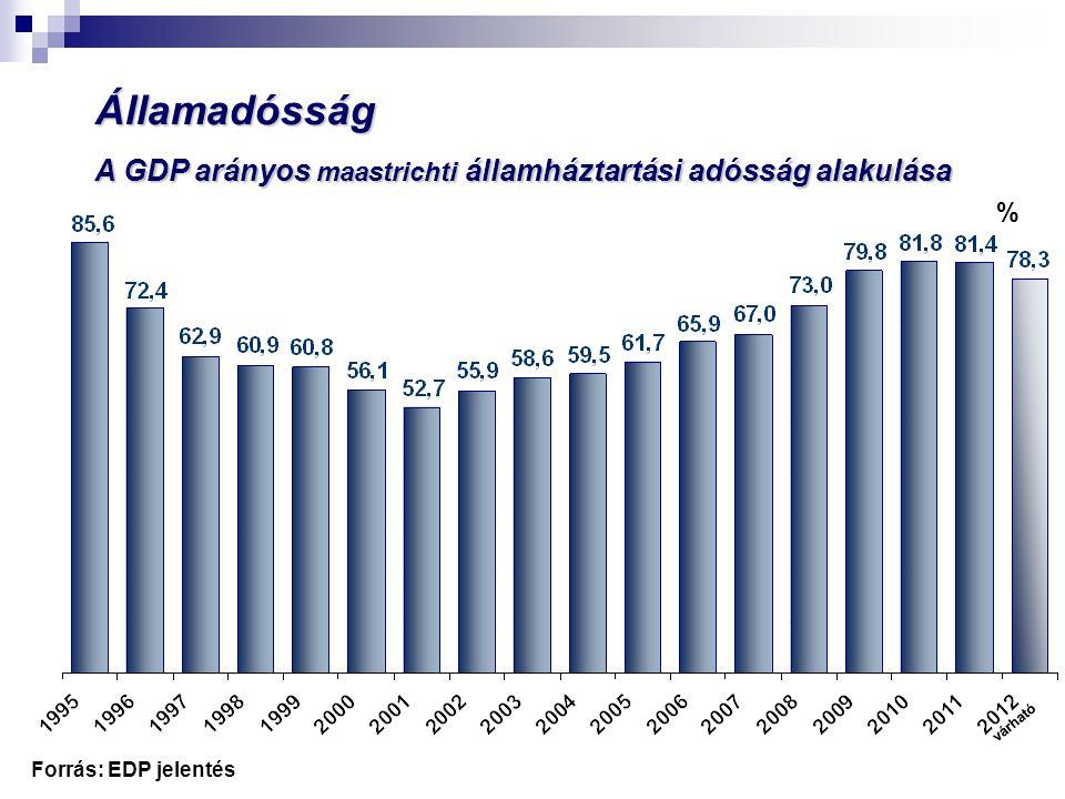 Államadósság A GDP arányos maastrichti államháztartási adósság alakulása.