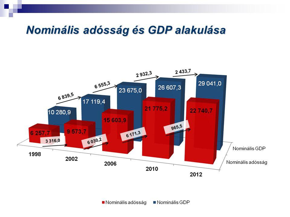 Nominális adósság és GDP alakulása