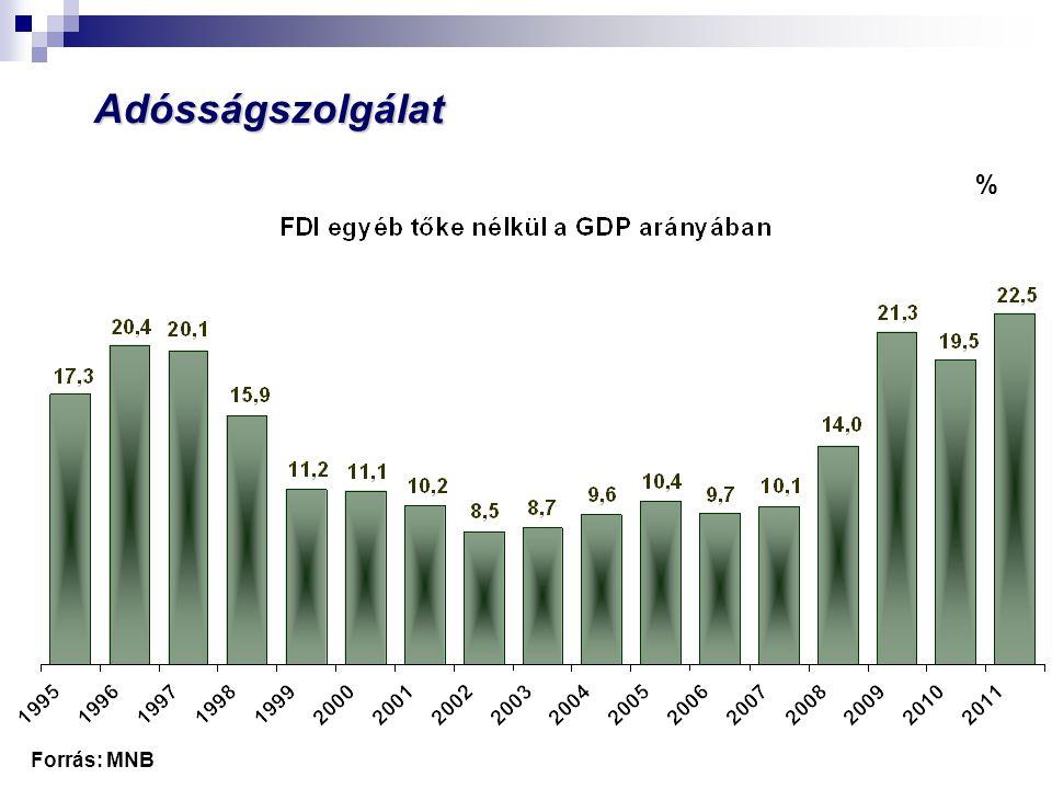Adósságszolgálat % Forrás: MNB