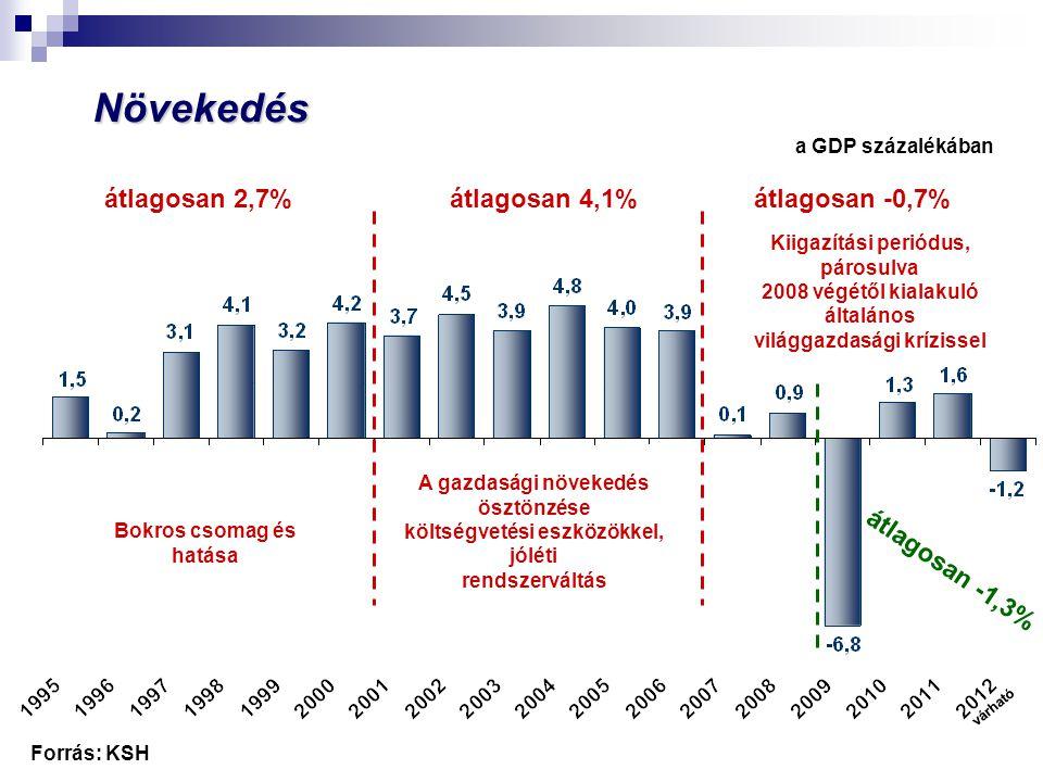Növekedés átlagosan 2,7% átlagosan 4,1% átlagosan -0,7%