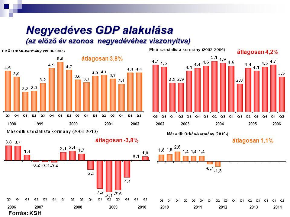 Negyedéves GDP alakulása