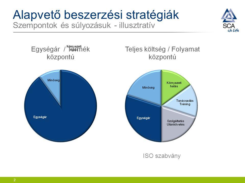 Alapvető beszerzési stratégiák Szempontok és súlyozásuk - illusztratív