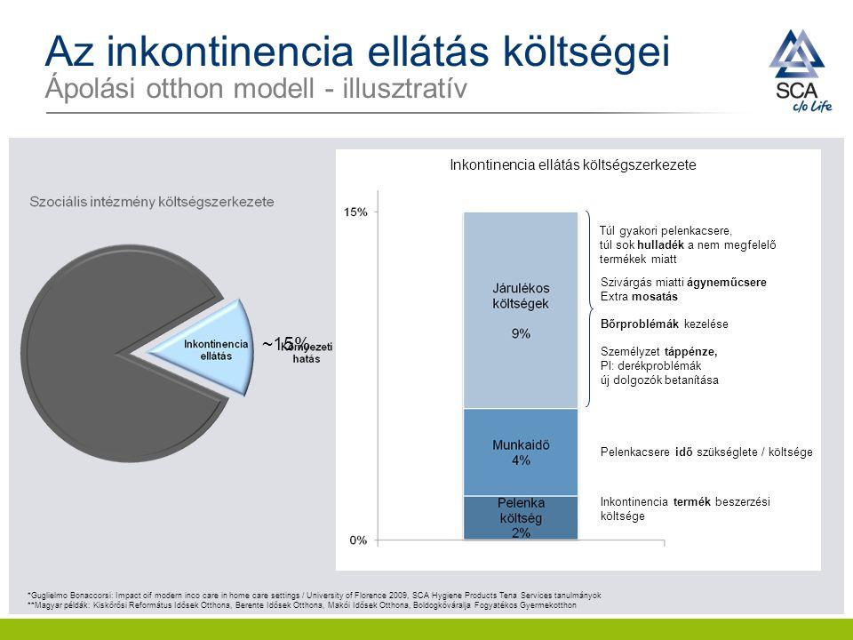 Inkontinencia ellátás költségszerkezete