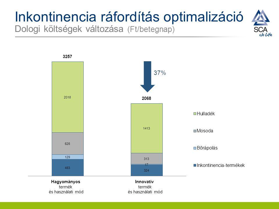 Inkontinencia ráfordítás optimalizáció Dologi költségek változása (Ft/betegnap)