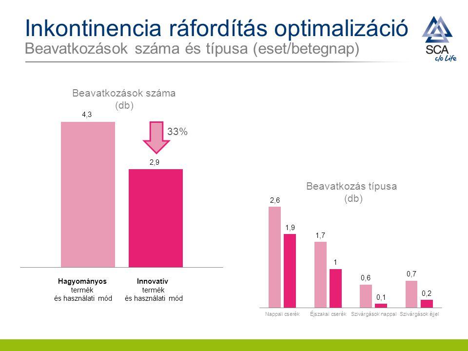 Inkontinencia ráfordítás optimalizáció Beavatkozások száma és típusa (eset/betegnap)