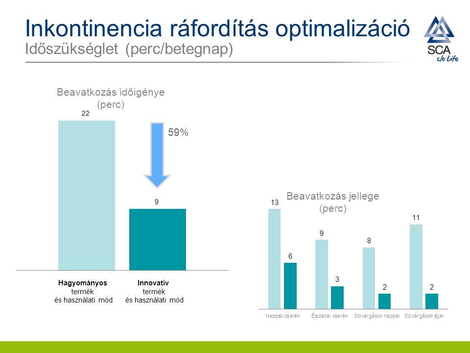 Inkontinencia ráfordítás optimalizáció Időszükséglet (perc/betegnap)
