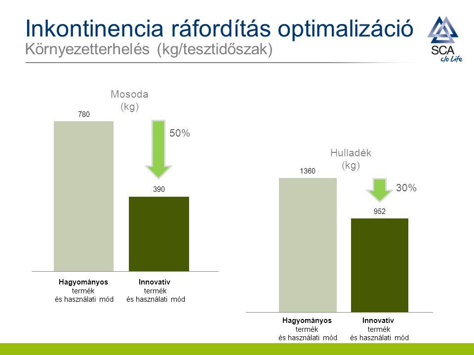 Inkontinencia ráfordítás optimalizáció Környezetterhelés (kg/tesztidőszak)