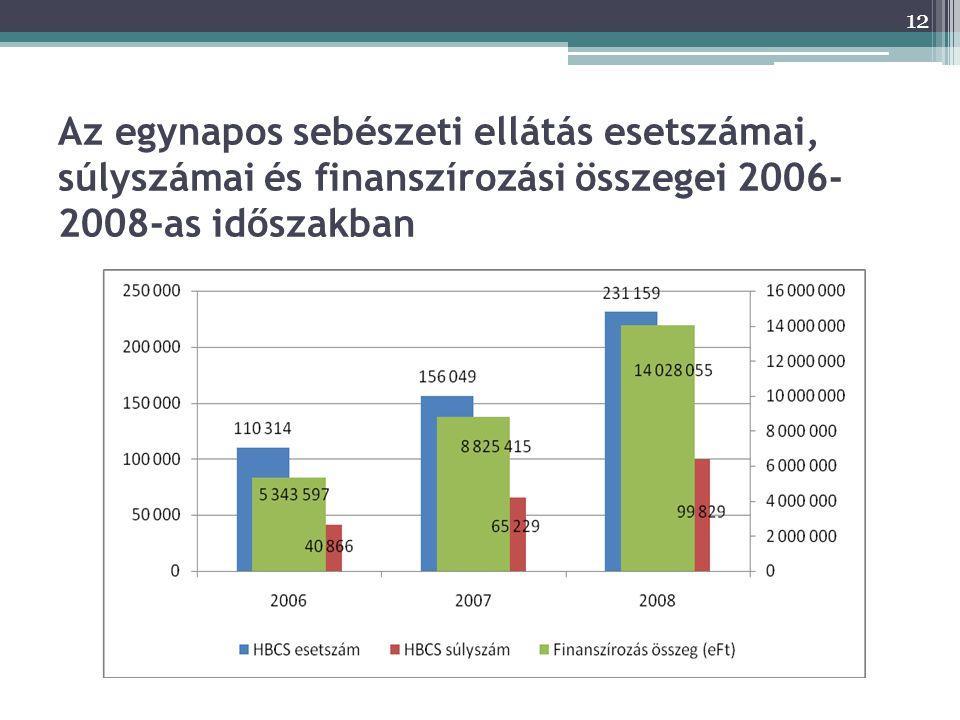 Az egynapos sebészeti ellátás esetszámai, súlyszámai és finanszírozási összegei 2006-2008-as időszakban
