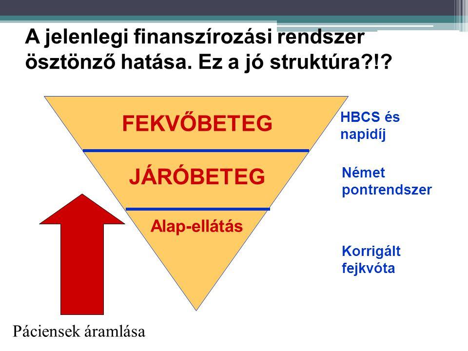 A jelenlegi finanszírozási rendszer ösztönző hatása. Ez a jó struktúra !