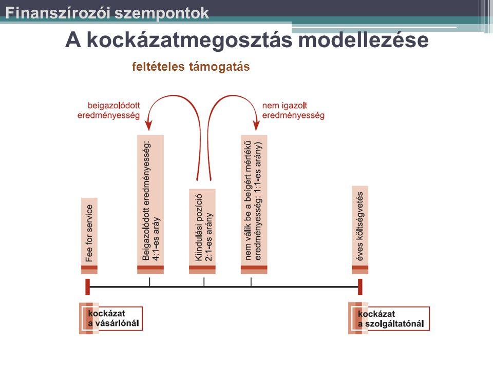 A kockázatmegosztás modellezése