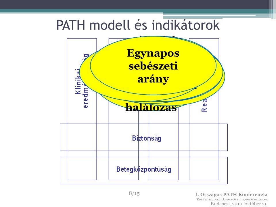 PATH modell és indikátorok