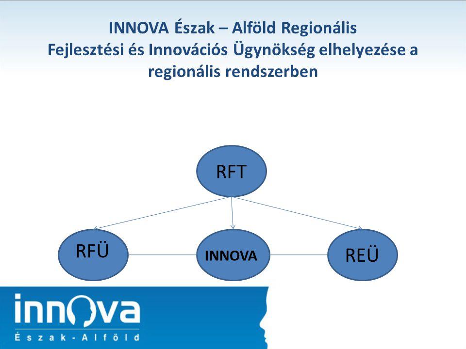 INNOVA Észak – Alföld Regionális Fejlesztési és Innovációs Ügynökség elhelyezése a regionális rendszerben